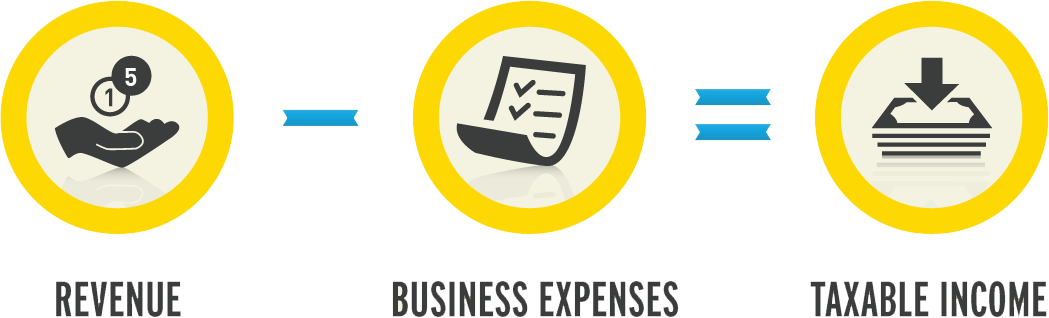 expenses of a business