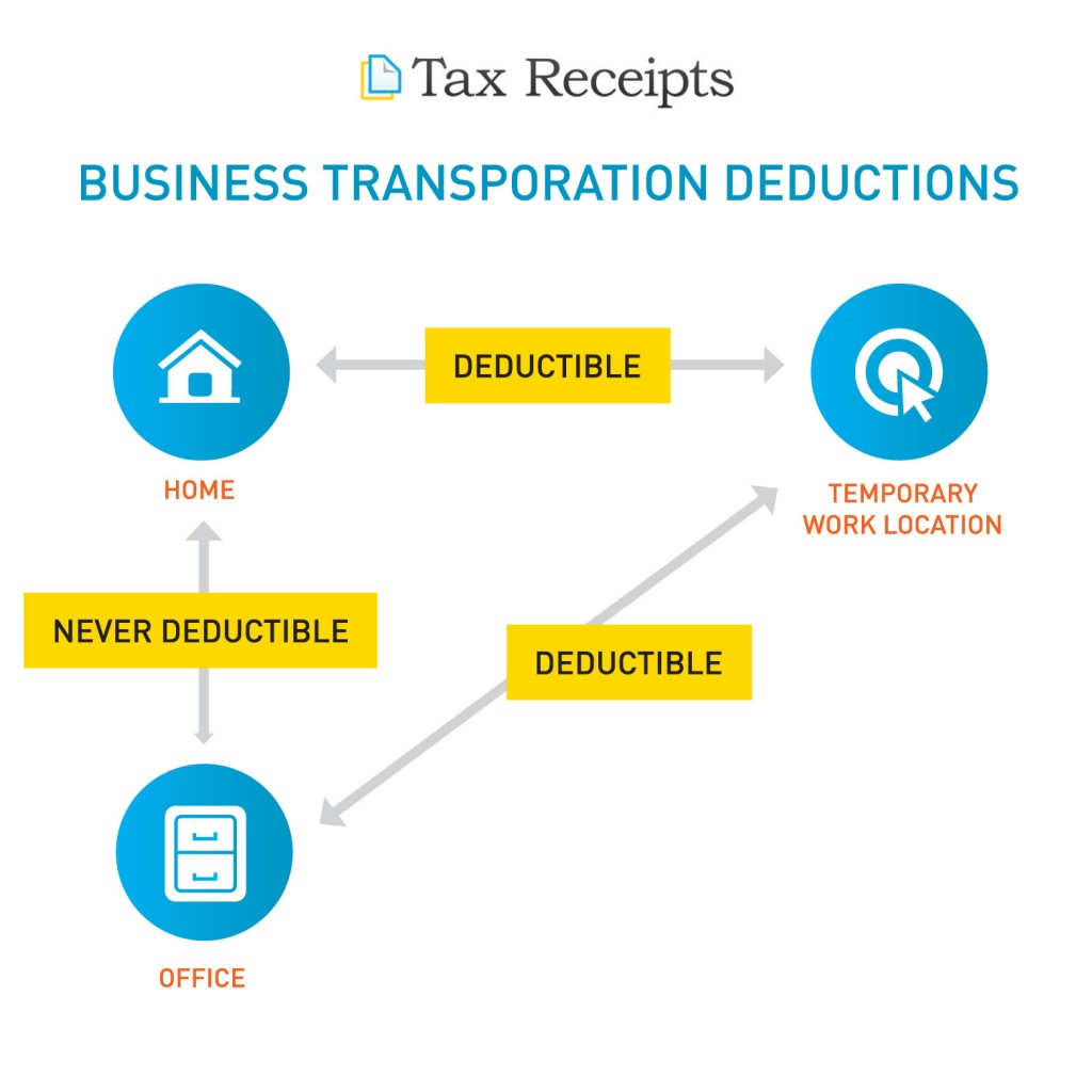 Small Business Transportation Deductions