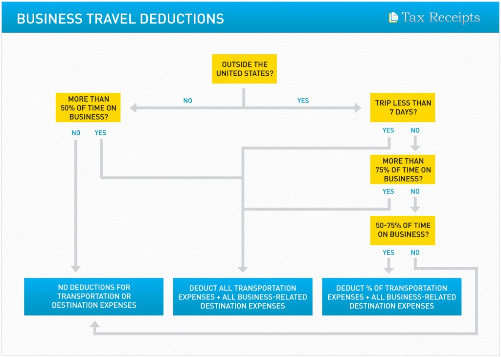 Travel Deductions Small Business Travel Expenses